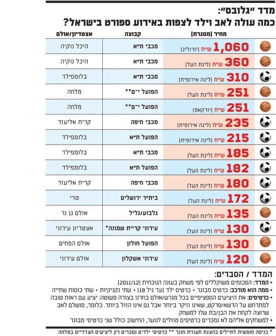 כמה עולה לאב ולילד לצפות באירוע ספורט בישראל